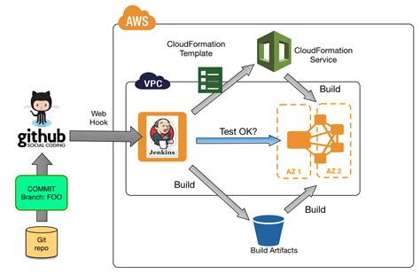 continuous integration diagram continuous integration of business intelligence best