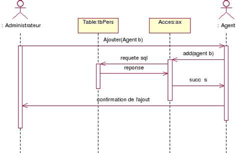 diagramme de classe s authentifier memoire conception et developpement d un logiciel