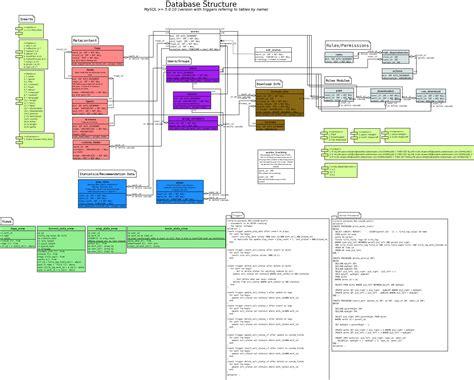 database structure media distribution network