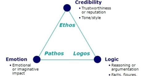 How To Use Ethos Pathos And Logos In An Essay by Logos Ethos Pathos Teaching Thoughts Logos And Tags