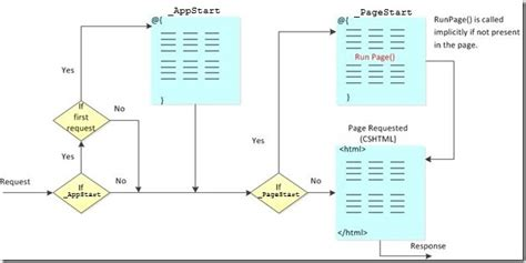how does layout cshtml work asp net web pages global files