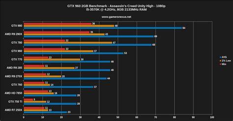 gtx 780 bench nvidia geforce gtx 960 gpu benchmark vs 760 970 r9 285