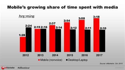 mobile marketing trends emarketer webinar six b2b mobile marketing trends for 2016