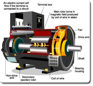 magnetsperiod2 how does a generator make electricity