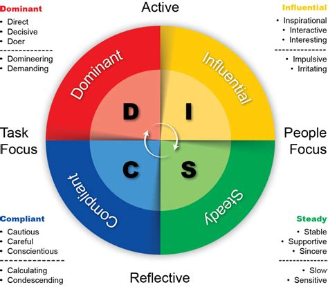 disc test 5 ways to manage different personality types actioncoach