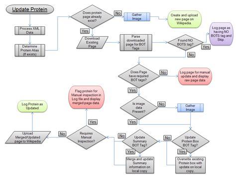how to create a flowchart in word 2007 how to make a flowchart in microsoft word 2007 edgrafik