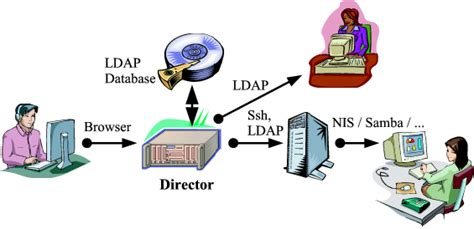 linux howto ldap image gallery linux ldap