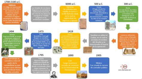 imagenes antecedentes historicos antecedentes hist 243 ricos de la contabilidad contabilidad