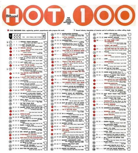 best songs charts top 100 charts 1964 chart http