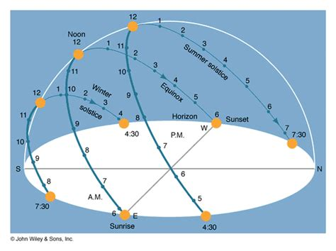 sun path diagram southern hemisphere sun tracker part 2