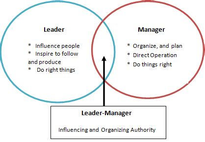 leader vs manager venn diagram leader versus manager differences and similarities between leader manager ekendraonline