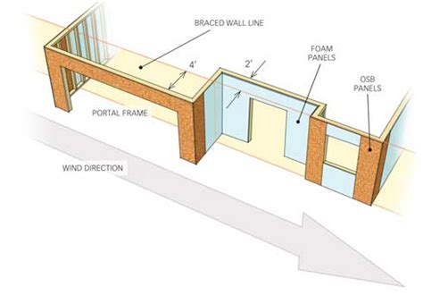 Residential Kitchen Design by Build It Right Bracing Walls For Wind Prosales Online