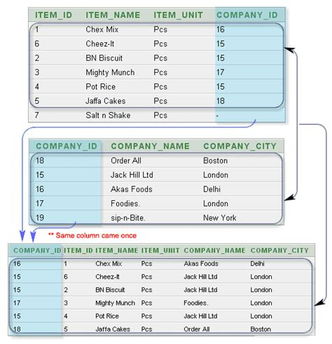 inner join sql php sql join w3resource