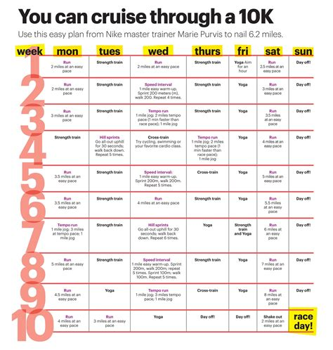 couch to 10k 6 weeks cruise through 10k plan jpg 2 338 215 2 458 pixels the race