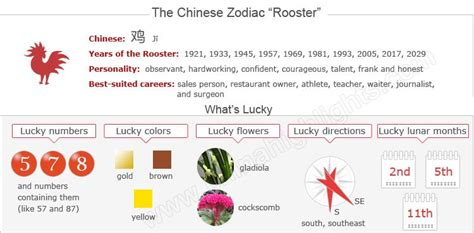 new year animals for 2005 year of the rooster zodiac luck personality