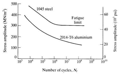 s n diagram efunda high cycle fatigue