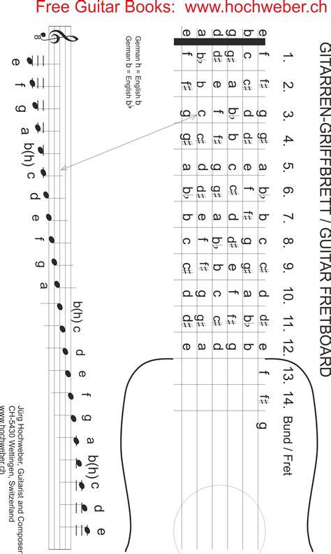 wo liegen die noten auf der gitarre gitarre spielen nach noten griffbrett 220 bersicht