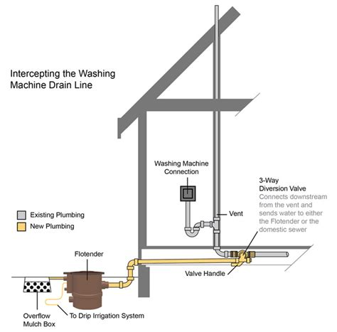 Water Plumbing System Grey Water Recycling Systems Images
