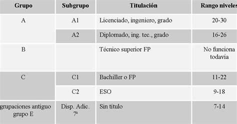 sueldo basico p empleado publico 2016 ionegoldcom tabla de sueldo de la administracion publica 2016
