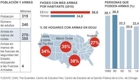 Indice De Compras De La Mba Eeuu by Estados Armados De Am 233 Rica Estados Unidos El Mundo