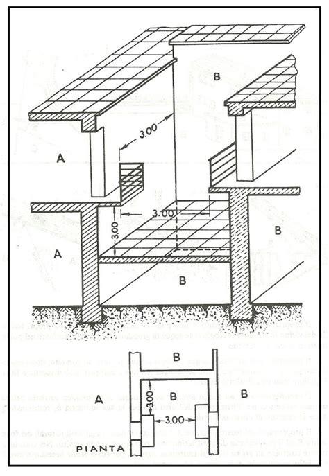 distanze dai confini tettoie e vedute con esempi