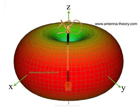 radiation pattern antenna theory afficher le sujet rencontre tourangelle 2016 1ere