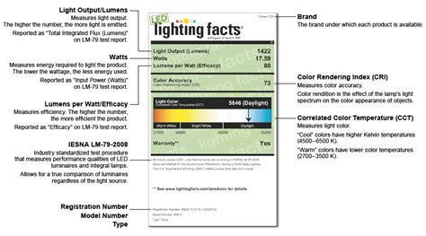 Lighting Facts by Led Lighting Facts As Your Own House Equipments Together