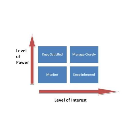 Power Interest Grid Matrix For Stakeholder Prioritization Project Management Grid Template