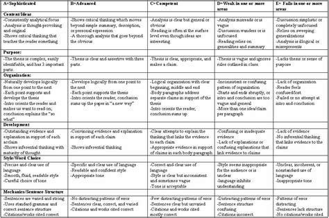 College Application Essay Scoring Rubric Grading Rubrics New Calendar Template Site