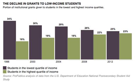 how many students attend state universities giving wealthy more financial aid at