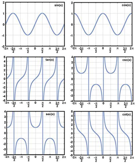 printable parent graphs week ending 1 23 14 ana rosa vazquez