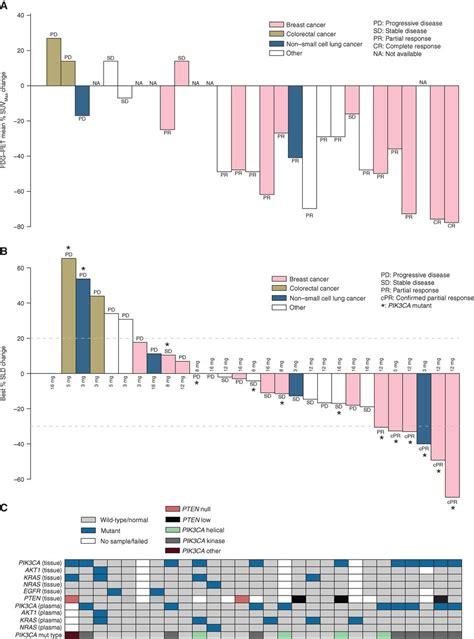 phase  dose escalation study  taselisib  oral pik