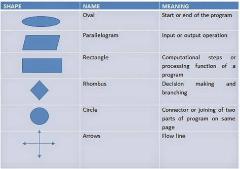 list of flowchart symbols cfeed 1 4 2b concept of algorithm and flowchart