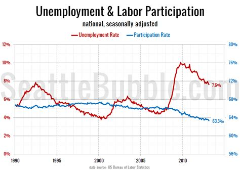 Seattle Mba Unemployment Rate by Seattle Labor Participation Outperforming National Rate