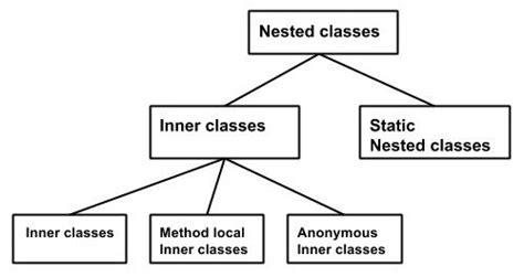 tutorialspoint mis java inner classes