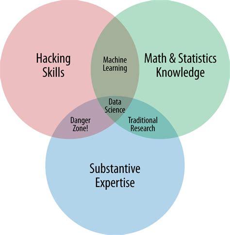 data scientist venn diagram 데브타임즈 데이터 분석가를 위한 개발 공부