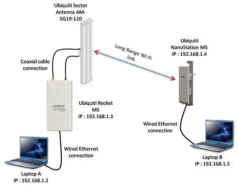 Ubnt Nano Station M5 solved point to multipoint setup rocket m5 and