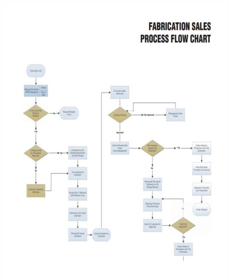 flowchart sles 38 exles of flow charts