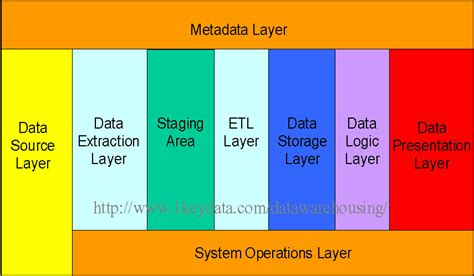 dwarchitectureinc blog what is data warehousing