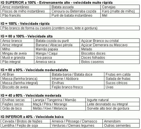 alimenti ipocalorici tabella pi 249 di 25 fantastiche idee su indice glicemico su