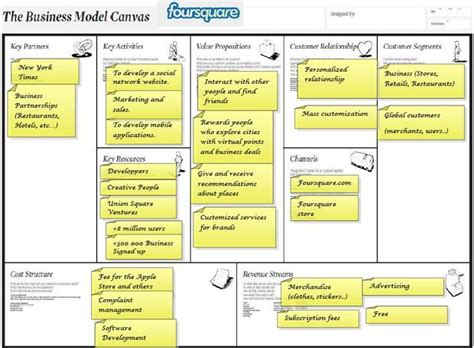 how to write a business model template how to make a business model canvas