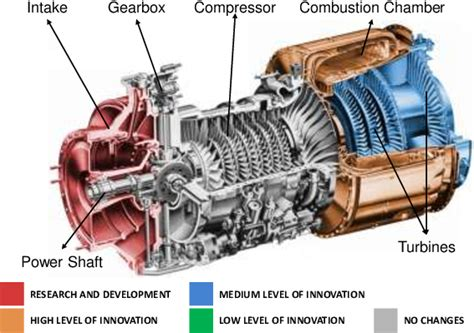helicopter engine diagram figure 7 an innovation diagram for a helicopter engine
