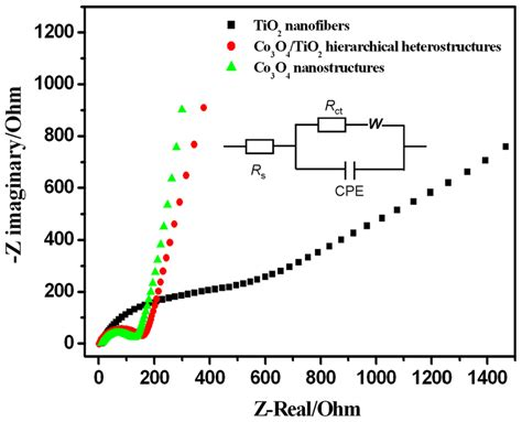 impedance in supercapacitor electrochemical impedance spectra of co3o4 tio2 hierarchical