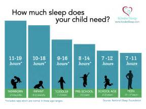 How Many Pavers Do I Need For My Patio Calculator Recommended Sleep Averages Changed How Much Sleep Does Your Child Really Need Kindersleep