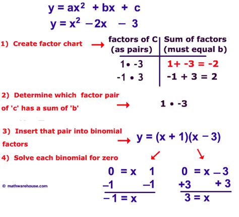 Solving Quadratic Equations Worksheet With Answers by Worksheets Solving Quadratic Equations By Factoring
