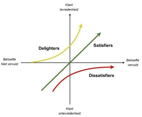 kano diagram kano model pictures to pin on pinsdaddy