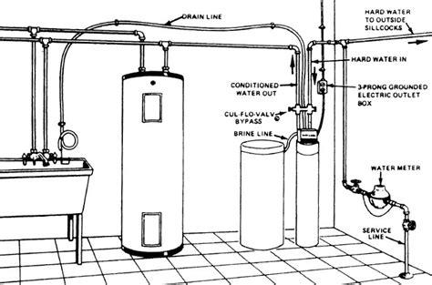install turn   water softener  water