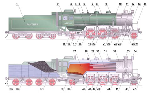 steam locomotive cab diagram steam locomotive components