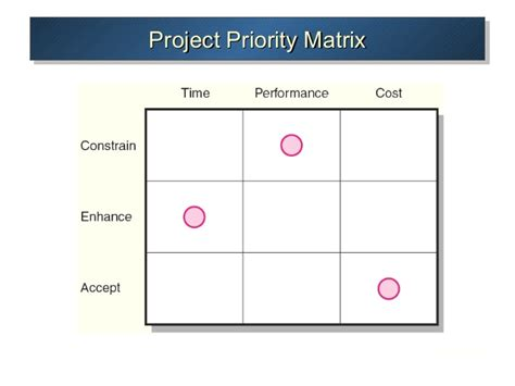 priority matrix template priority matrix pictures to pin on pinsdaddy