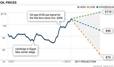 current price oil frudgereport363.web.fc2.com